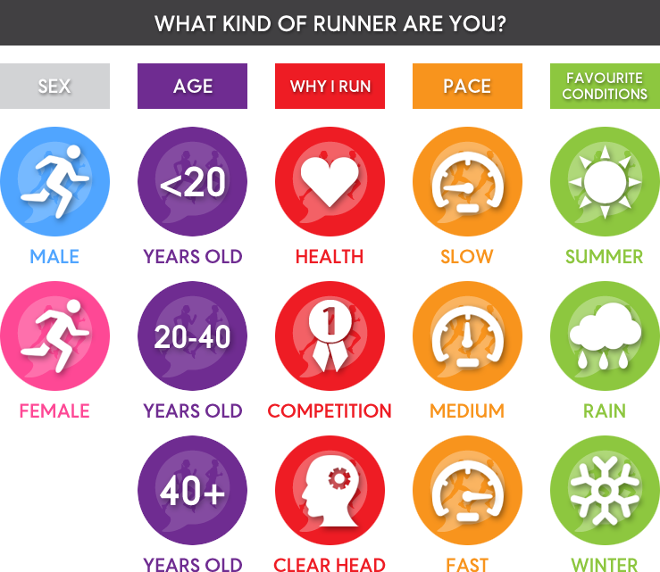 What KInd Of Runner Are You?